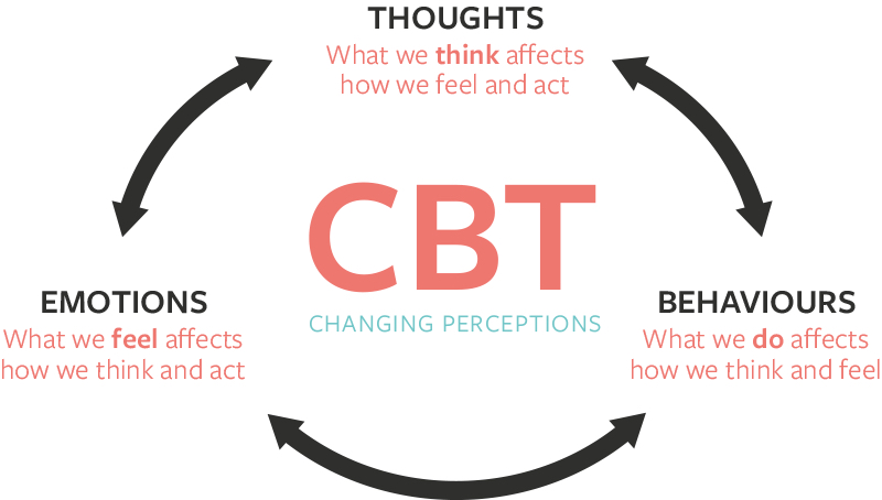 Cbt For Mental Wellness Athelio